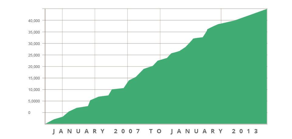 EV SSL Certificate Flow Chart