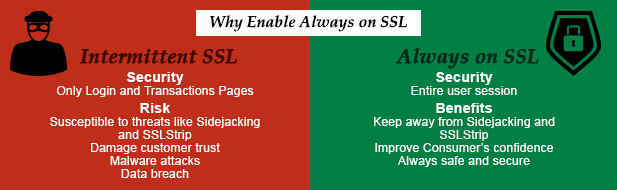 Always on SSL or HTTPS Everywhere