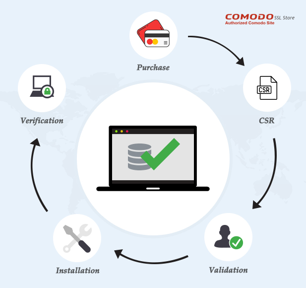 A complete instructions to install Comodo SSL Certificate on