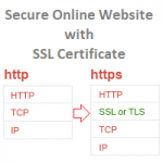 Secure Website with SSL
