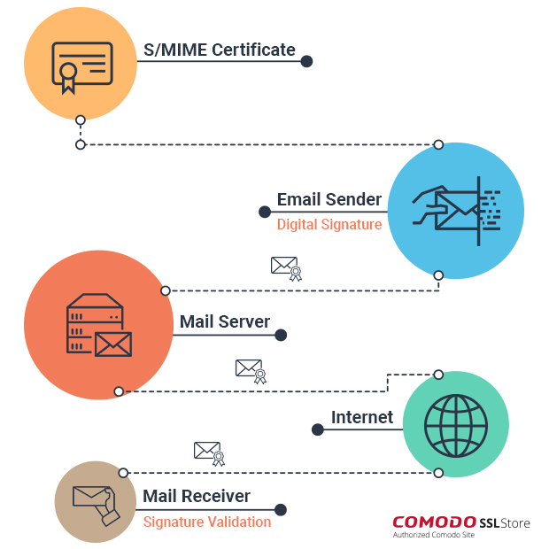 What is Secure MIME (S/MIME)? How It Works?