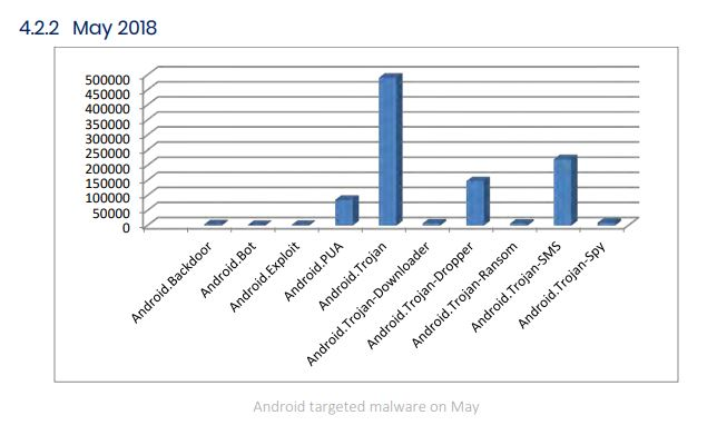 Android Targeted Malware May 18