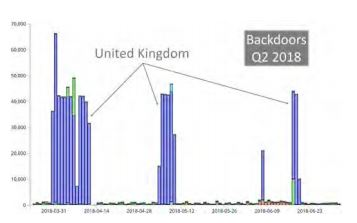 Detected Backdoors UK