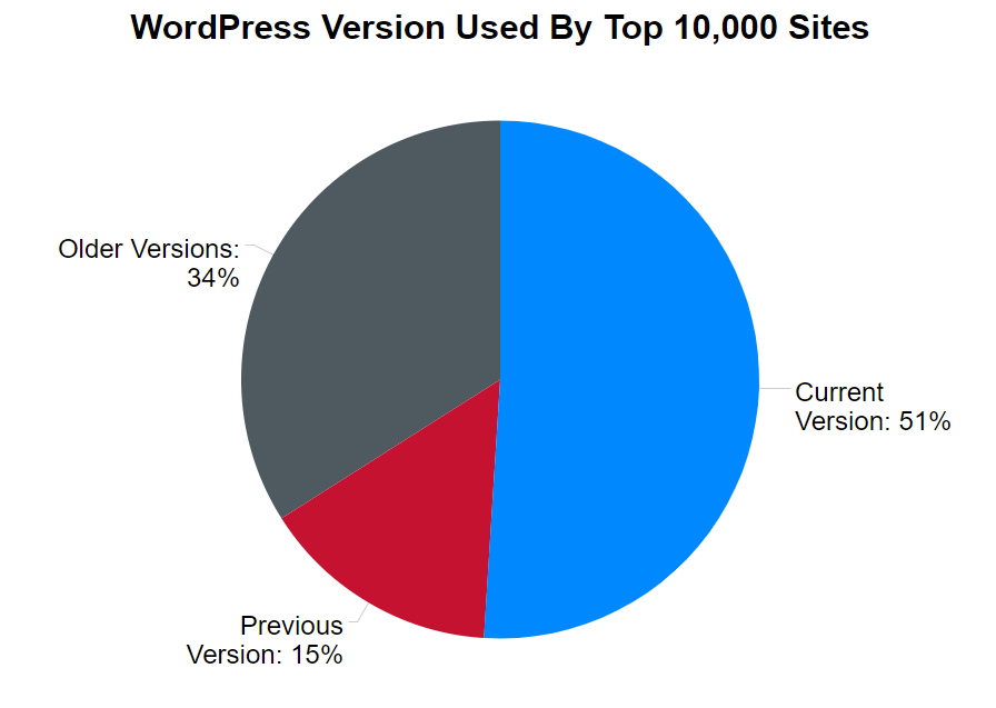 wordpress security study top 10k sites