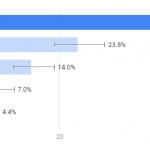 Not Secure Google Chrome - User Survey