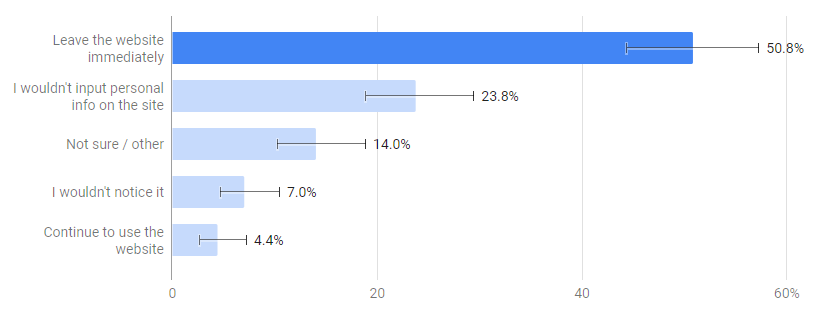 Survey results, not secure
